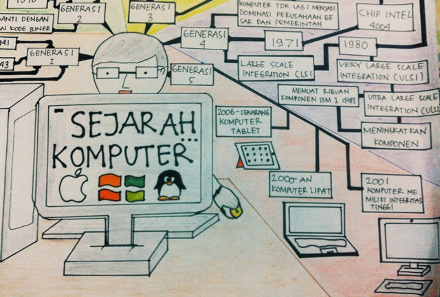 lSejarah Komputer Dari Generasi Ke Generasi