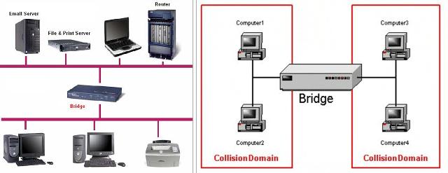 bridge Alat - Alat Jaringan Komputer Beserta Gambar Dan Penjelasannya
