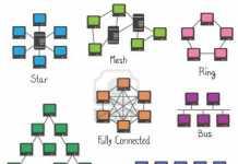 ini dia jenis jenis topologi jaringan komputer beserta gambar, kelebihan dan kekurangannya masing-masing