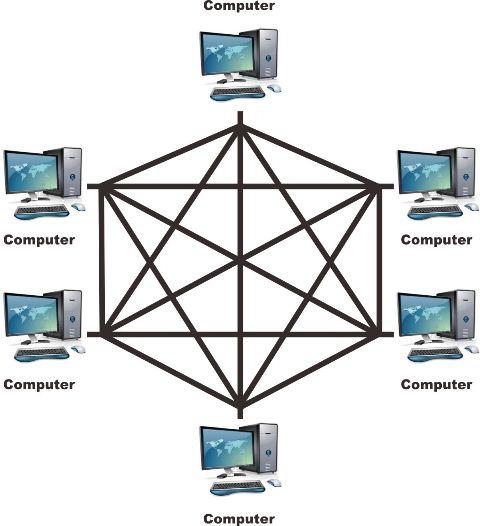 Macam macam topologi jaringan komputer beserta gambar topologi mesh