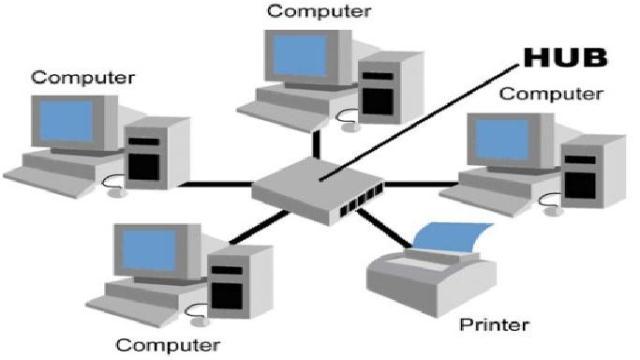 jenis jenis topologi jaringan komputer gambar topologi star