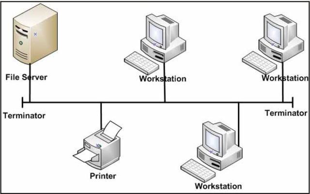 Topologi jaringan komputer beserta gambar topologi bus