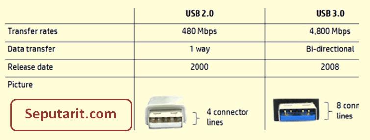 dibahas tentang beberapa Perbedaan USB 2.0 dan 3.0