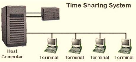 berikut Pengertian Jaringan Komputer - proses TSS (Time Sharing System)