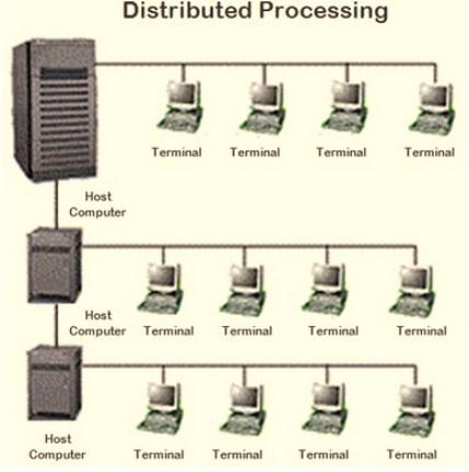 referensi sejarah jaringan komputer lengkap - Distribution Processing Perkembangan dari TSS