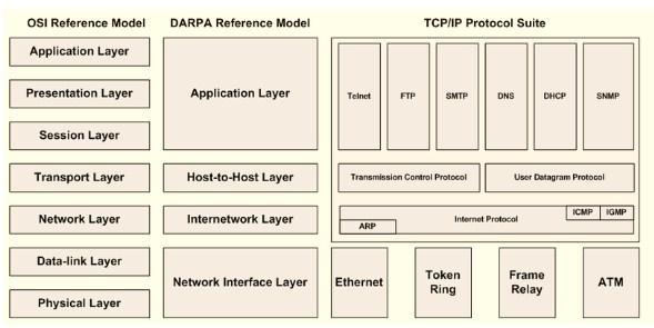 bacalah ini sejarah jaringan komputer lengkap - Standarisasi jaringan menggunakan TCP IP