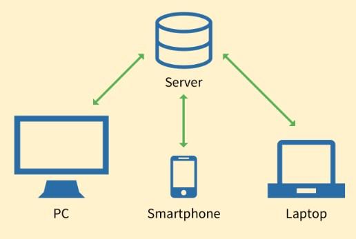 contoh Jaringan Client - Server