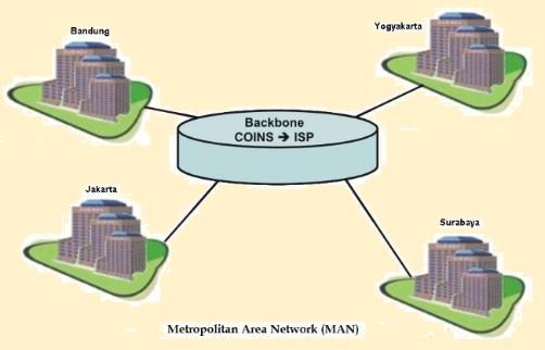 bacalah jenis jaringan komputer - Jaringan MAN Metropolitan Area Network