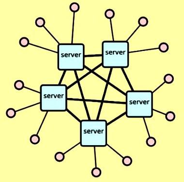 ini adalah Macam Jaringan Komputer Berdasarkan Distribusi Sumber Informasi Jaringan Terdistribusi