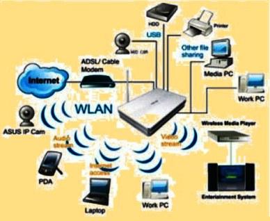 lihat juga Macam Jaringan Komputer Berdasarkan Media Transmisi Data yang Digunakan Nirkabel