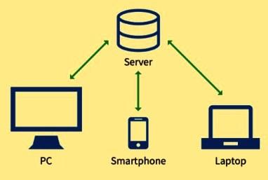 ini manfaat Jaringan Komputer Peranan serta Hubungan setiap Komputer dalam Memproses Data Client Server