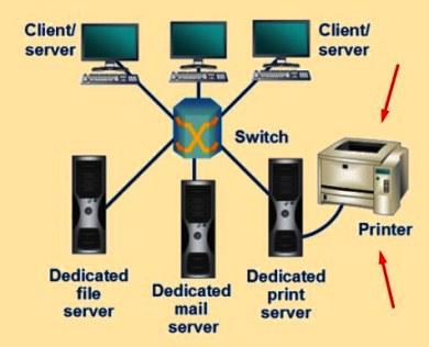 ini Manfaat Jaringan Komputer sharing resources