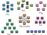 Jenis jenis topologi jaringan komputer beserta gambar, kelebihan dan kekurangannya