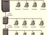 sejarah jaringan komputer lengkap – Distribution Processing Perkembangan dari TSS